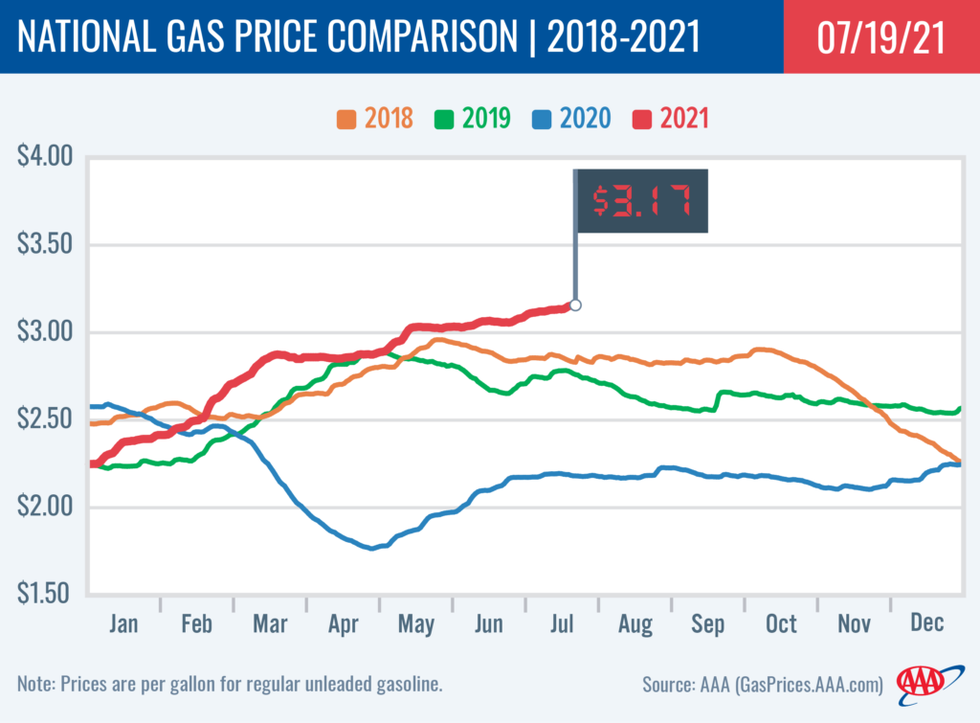 This is a national gas comparison for the past four years.