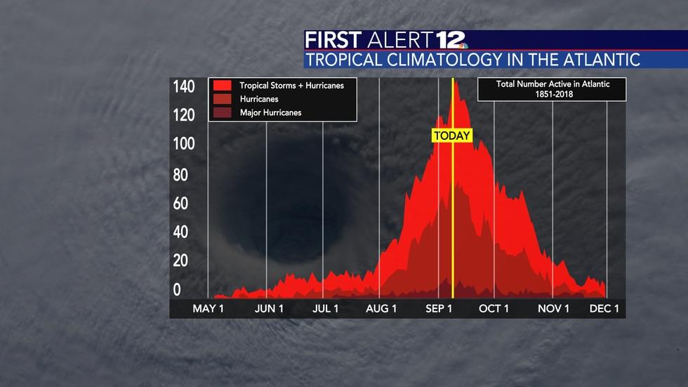 The peak of hurricane season in the Atlantic is September 10th.