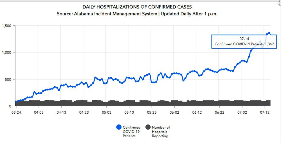 Alabama's COVID-19 hospitalization rates show 10 days of 1,000+ inpatients.