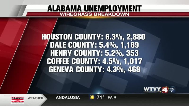 Alabama unemployment rate on the rise - a breakdown of Wiregrass numbers