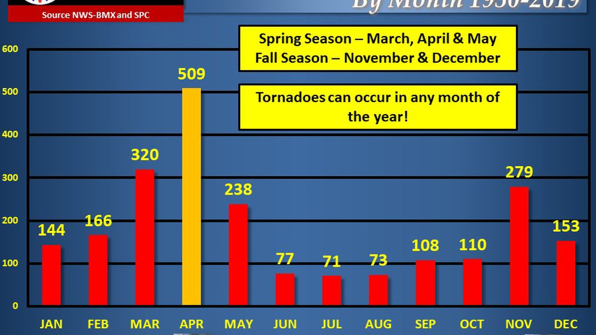 Number of tornadoes per month in the state of Alabama from 1950 to 2019. (Source: NWS Birmingham)