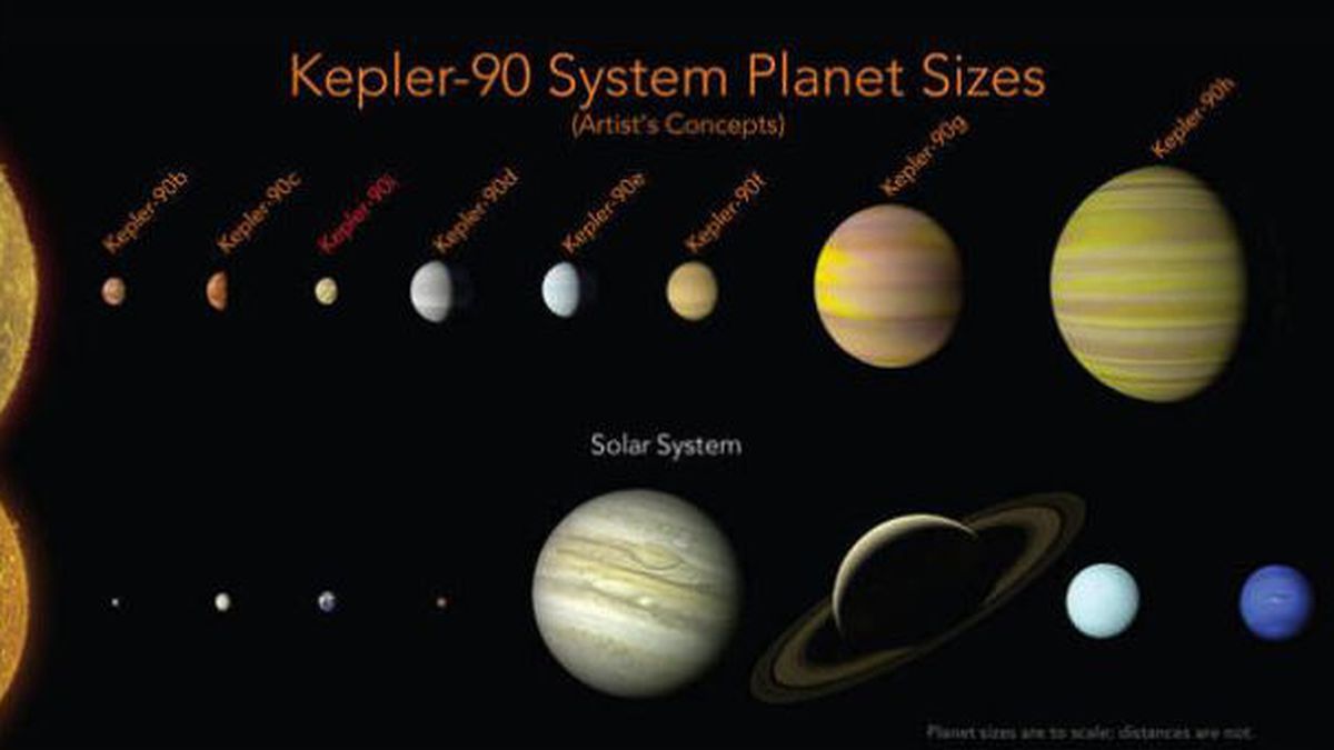 This graphic shows the order and relative sizes of the planets in the Kepler-90 System and our...