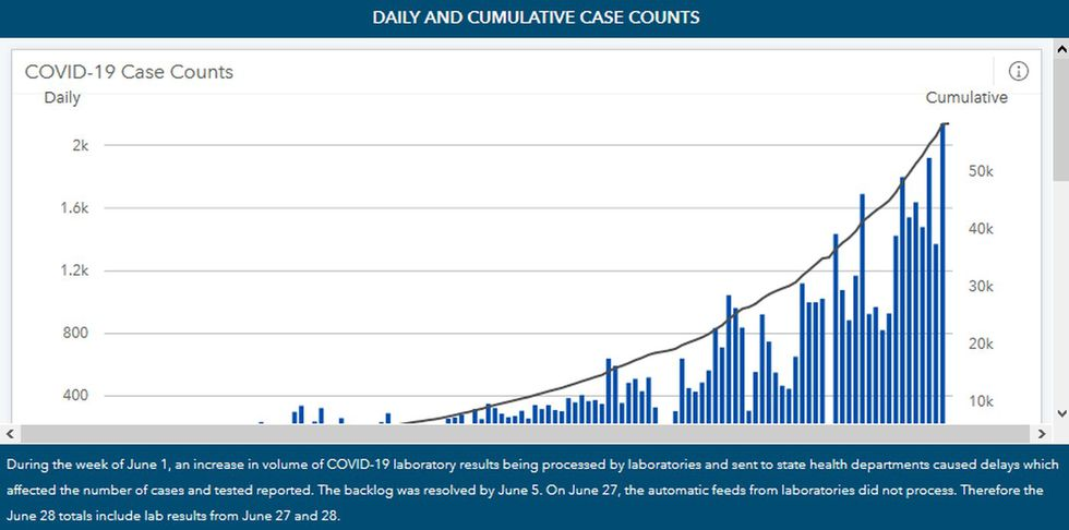 Alabama's number of confirmed COVID-19 cases continues to rise and is nearing 60,000.