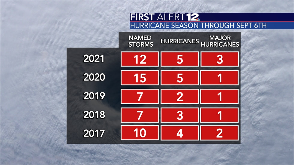 2021 is off to a very fast start in terms of tropical activity.