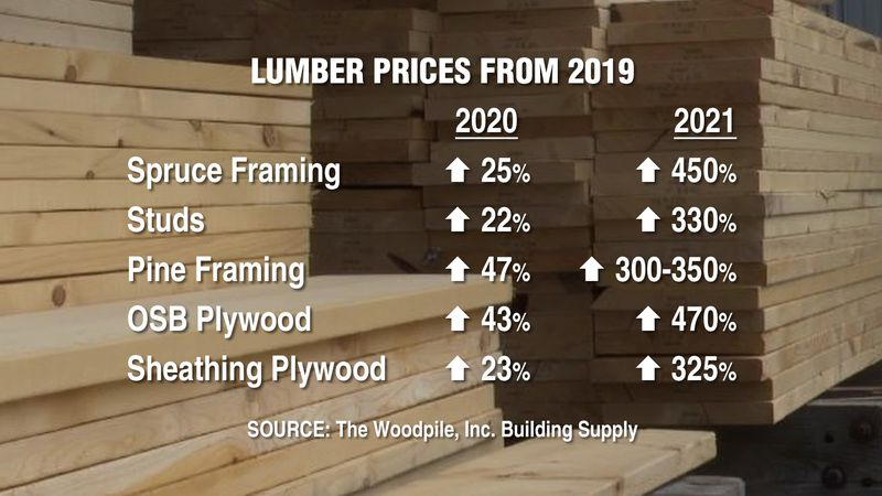 Lumber price percentages have increased compared to 2019. The shutdown during the pandemic...